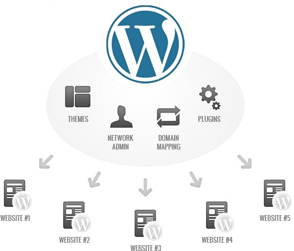 WordPress-Multisite-install